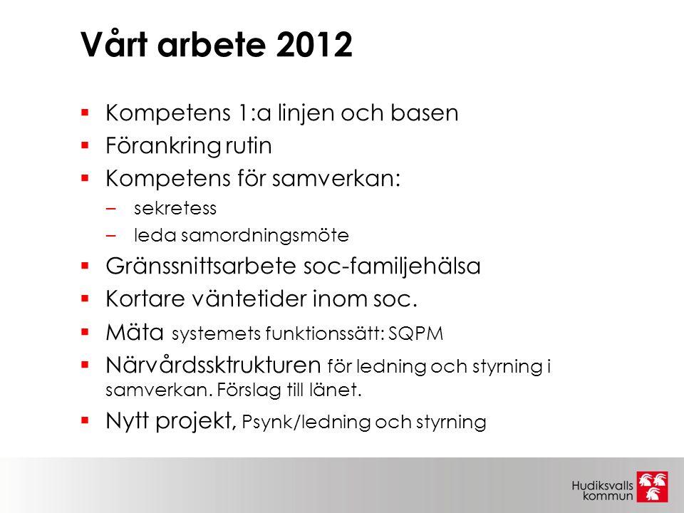 Vårt arbete 2012  Kompetens 1:a linjen och basen  Förankring rutin  Kompetens för samverkan: –sekretess –leda samordningsmöte  Gränssnittsarbete s