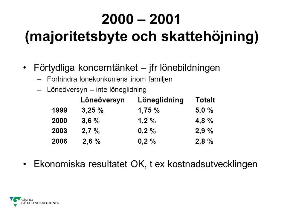 2000 – 2001 (majoritetsbyte och skattehöjning) Förtydliga koncerntänket – jfr lönebildningen –Förhindra lönekonkurrens inom familjen –Löneöversyn – inte löneglidning LöneöversynLöneglidningTotalt 1999 3,25 %1,75 %5,0 % 2000 3,6 %1,2 %4,8 % 2003 2,7 %0,2 %2,9 % 2006 2,6 %0,2 %2,8 % Ekonomiska resultatet OK, t ex kostnadsutvecklingen