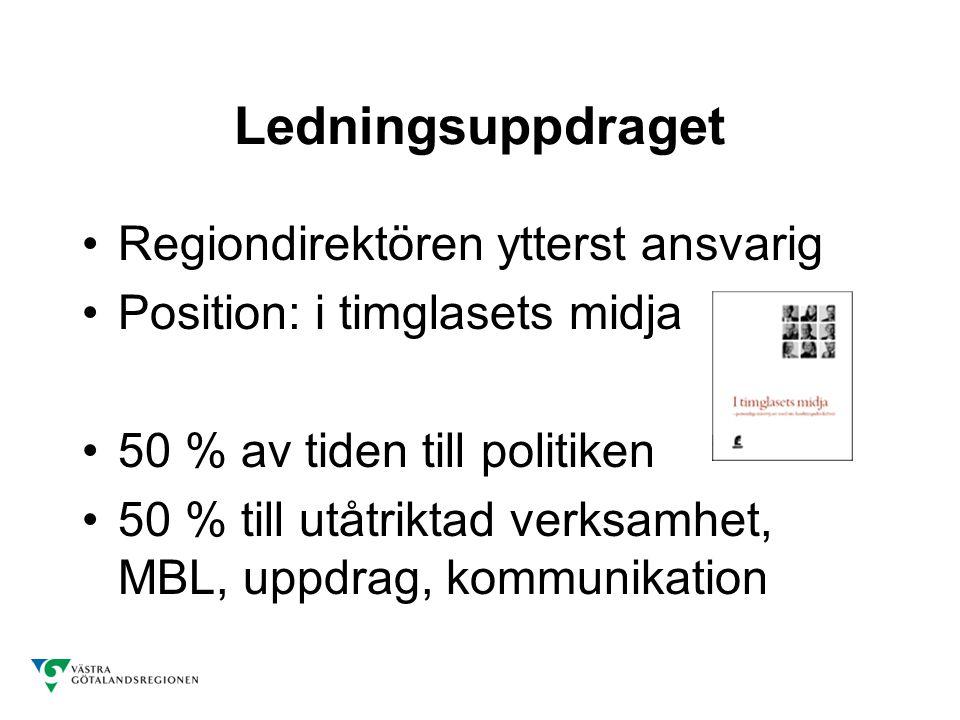 Ledningsuppdraget Regiondirektören ytterst ansvarig Position: i timglasets midja 50 % av tiden till politiken 50 % till utåtriktad verksamhet, MBL, uppdrag, kommunikation