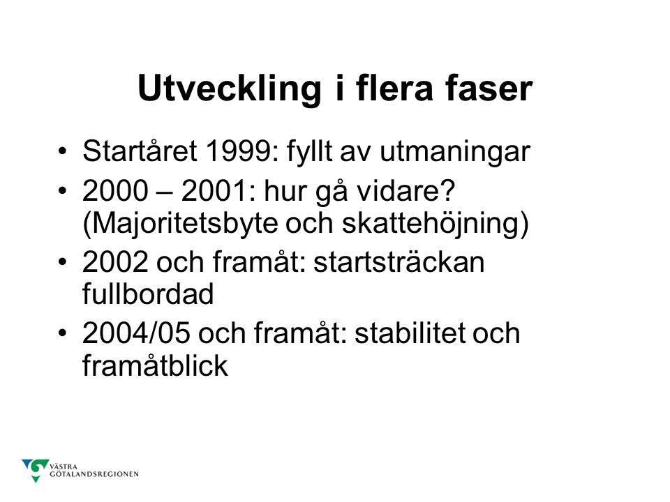 Startåret 1999 Så mycket nytt –Regionbildningen och det regionala uppdraget –Många nya aktörer –Olika kulturer, traditioner och arbetsformer –Otestad styrmodell – beställare/utförare –Marknadstänkande och konkurrens på agendat Dåligt ekonomiskt ingångsläge –Landstingsekonomierna = övertag –Uppgörelsen med Göteborg OK – men eftersatt underhåll –Innebörd bristande finansiering: Totalt 917 miljoner kronor, varav bestående (strukturellt) underskott: 750 motsvarande 0:47 regional skattekrona Därtill avrundad regional skattesats till 9:50 Saknades 0:51 i finansiering