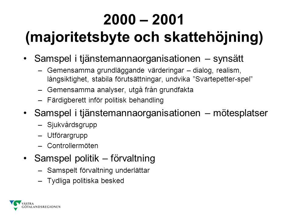 2000 – 2001 (majoritetsbyte och skattehöjning) Samspel i tjänstemannaorganisationen – synsätt –Gemensamma grundläggande värderingar – dialog, realism, långsiktighet, stabila förutsättningar, undvika Svartepetter-spel –Gemensamma analyser, utgå från grundfakta –Färdigberett inför politisk behandling Samspel i tjänstemannaorganisationen – mötesplatser –Sjukvårdsgrupp –Utförargrupp –Controllermöten Samspel politik – förvaltning –Samspelt förvaltning underlättar –Tydliga politiska besked