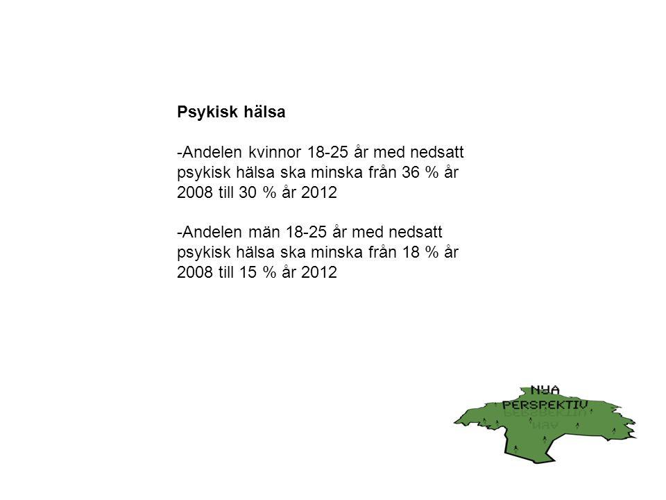 Psykisk hälsa -Andelen kvinnor 18-25 år med nedsatt psykisk hälsa ska minska från 36 % år 2008 till 30 % år 2012 -Andelen män 18-25 år med nedsatt psykisk hälsa ska minska från 18 % år 2008 till 15 % år 2012