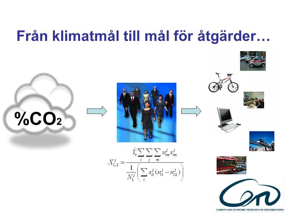 Från klimatmål till mål för åtgärder… %CO 2
