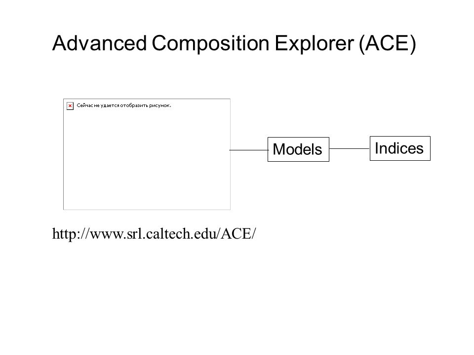 Advanced Composition Explorer (ACE) Models Indices http://www.srl.caltech.edu/ACE/