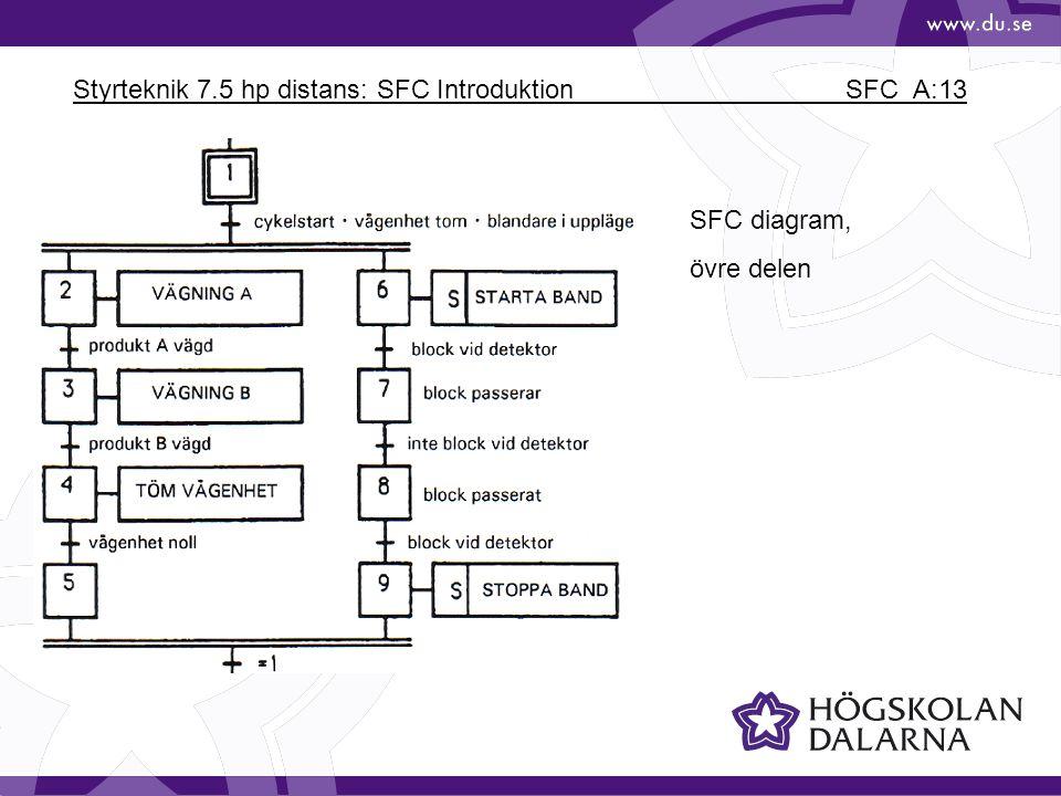 Styrteknik 7.5 hp distans: SFC Introduktion SFC_A:13 SFC diagram, övre delen