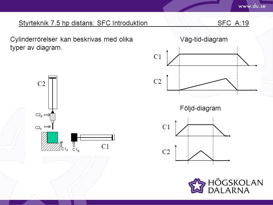 Styrteknik 7.5 hp distans: SFC Introduktion SFC_A:19 Cylinderrörelser kan beskrivas med olika typer av diagram. Väg-tid-diagram Följd-diagram