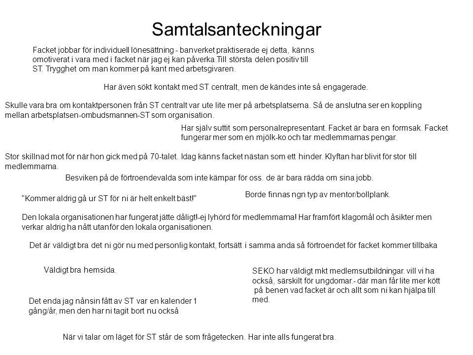 Mätningar utfört åt ST - Avhoppande medlems intervjuer - Medlemsrekryteringsdrive RSV Östersund - Medlemsrekryteringsdrive RSV Stockholm - Medlemsrekryteringsdrive Länstyrelsen Östersund - Unga förtroendevalda nöjdhet undersökningar (Pågår)