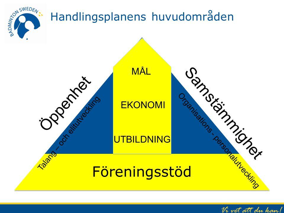 Handlingsplanens huvudområden Föreningsstöd Talang – och elitutveckling Organisations - personalutveckling EKONOMI UTBILDNING MÅL Öppenhet Samstämmigh