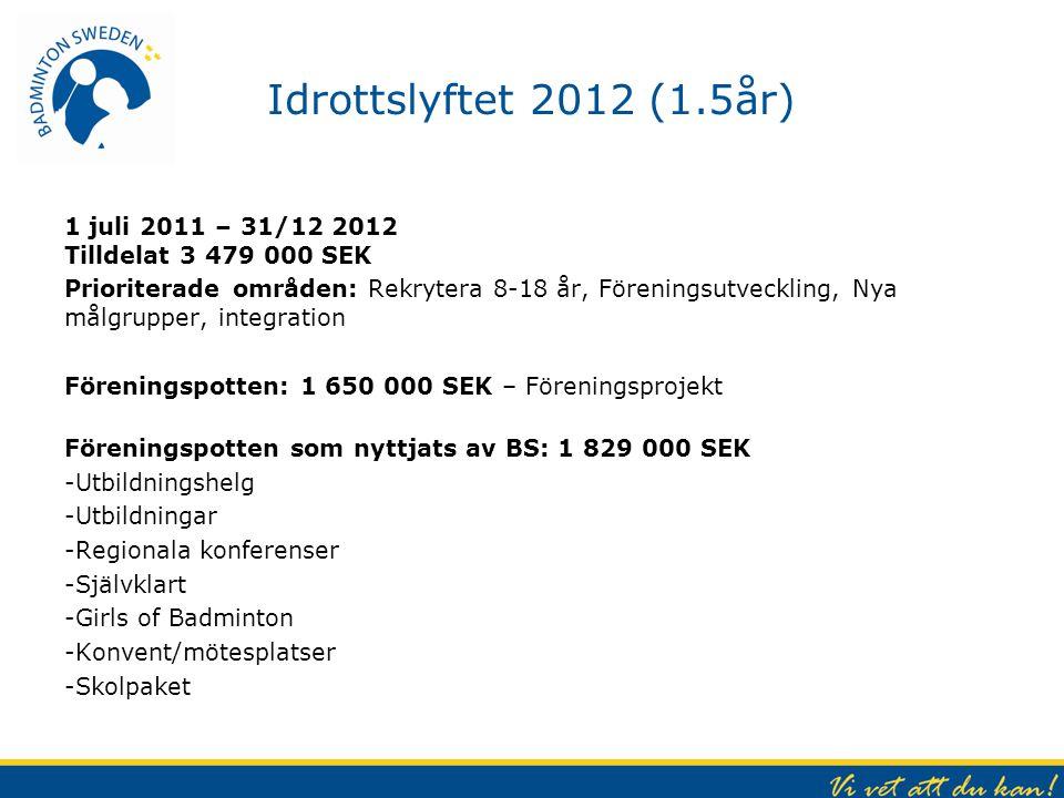 Idrottslyftet 2012 (1.5år) 1 juli 2011 – 31/12 2012 Tilldelat 3 479 000 SEK Prioriterade områden: Rekrytera 8-18 år, Föreningsutveckling, Nya målgrupp