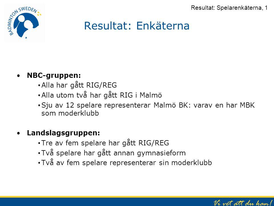 Resultat: Enkäterna NBC-gruppen: Alla har gått RIG/REG Alla utom två har gått RIG i Malmö Sju av 12 spelare representerar Malmö BK: varav en har MBK s