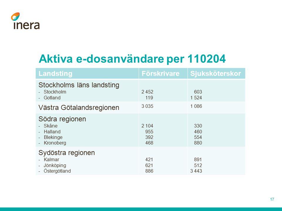 Aktiva e-dosanvändare per 110204 LandstingFörskrivareSjuksköterskor Stockholms läns landsting -Stockholm -Gotland 2 452 119 603 1 524 Västra Götalands