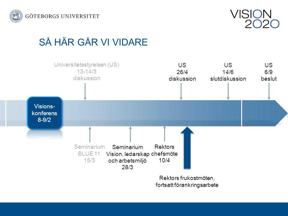 Seminarium BLUE 11 15/3 US 14/6 slutdiskussion US 6/9 beslut Universitetsstyrelsen (US) 13-14/3 diskussion Seminarium Vision, ledarskap och arbetsmilj