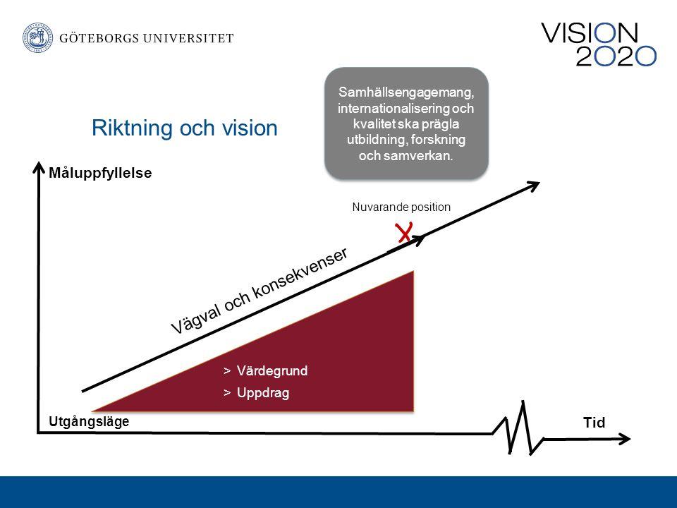 Riktning och vision Vision Måluppfyllelse Utgångsläge Tid Vägval och konsekvenser Nuvarande position >Värdegrund >Uppdrag Samhällsengagemang, internationalisering och kvalitet ska prägla utbildning, forskning och samverkan.