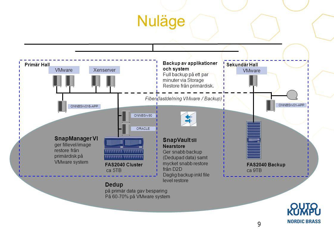 10 Virtualisering av klienter, feta Citrix Miljö, klienter i sekundärhallen Trimning av backup-hantering Snapshot täthet, Backupexec filåtkomst Separering av user data från virtuella servrar till Netapp Nytt affärssystem Framtid