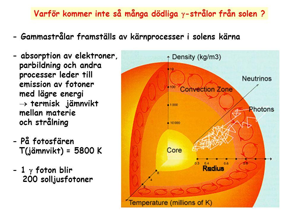 Varför kommer inte så många dödliga  -strålor från solen ? - Gammastrålar framställs av kärnprocesser i solens kärna - absorption av elektroner, parb