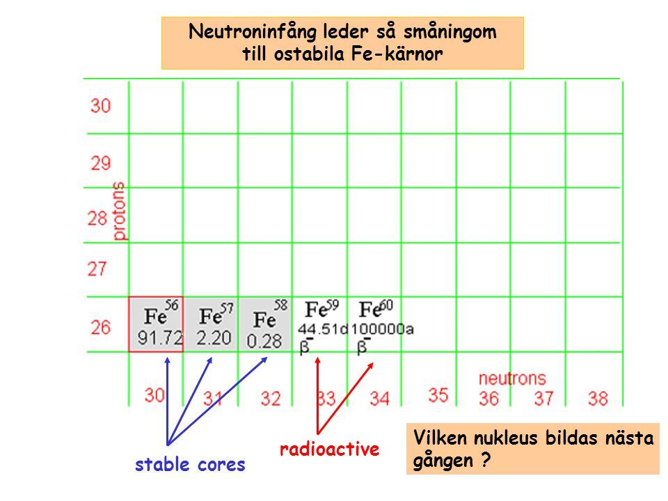 stable cores radioactive Vilken nukleus bildas nästa gången ? Neutroninfång leder så småningom till ostabila Fe-kärnor