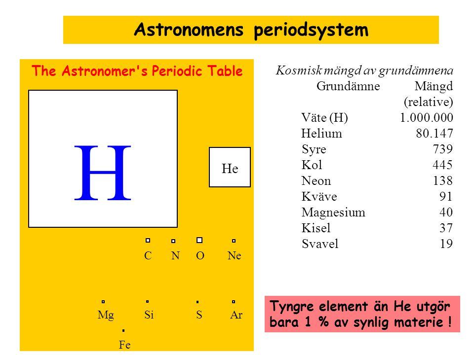 The Astronomer's Periodic Table H O C N Mg Fe Si Ar S Ne He Kosmisk mängd av grundämnena Grundämne Mängd (relative) Väte (H) 1.000.000 Helium 80.147 S