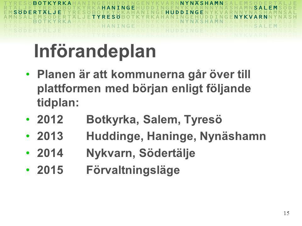 Införandeplan Planen är att kommunerna går över till plattformen med början enligt följande tidplan: 2012 Botkyrka, Salem, Tyresö 2013Huddinge, Haning