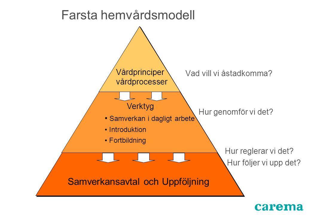 Vårdprinciper vårdprocesser Verktyg Samverkan i dagligt arbete Introduktion Fortbildning Samverkansavtal och Uppföljning Farsta hemvårdsmodell Vad vil