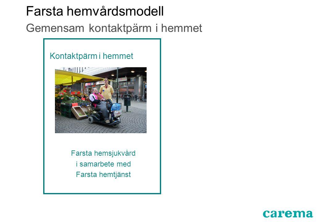 Gemensam kontaktpärm i hemmet Kontaktpärm i hemmet Farsta hemsjukvård i samarbete med Farsta hemtjänst Farsta hemvårdsmodell