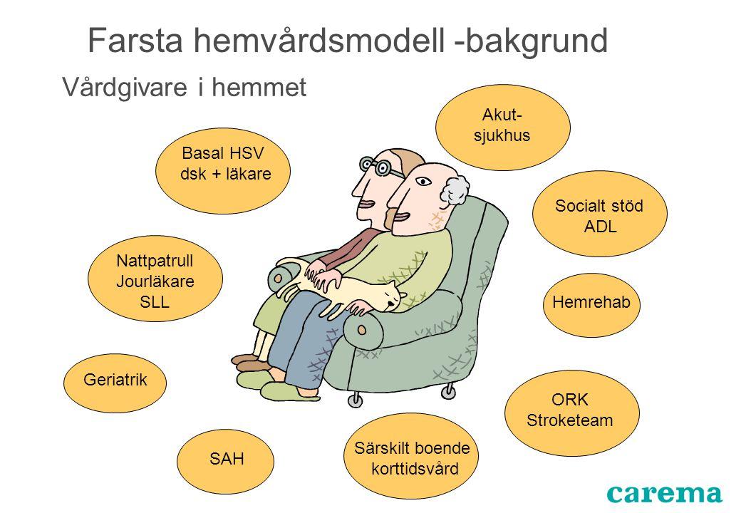 Farsta hemvårdsmodell -bakgrund Vårdgivare i hemmet Akut- sjukhus Basal HSV dsk + läkare Geriatrik SAH Särskilt boende korttidsvård Socialt stöd ADL O