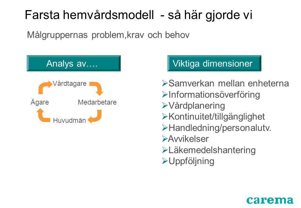 ÄgareMedarbetare Vårdtagare Huvudmän Analys av….Viktiga dimensioner  Samverkan mellan enheterna  Informationsöverföring  Vårdplanering  Kontinuite