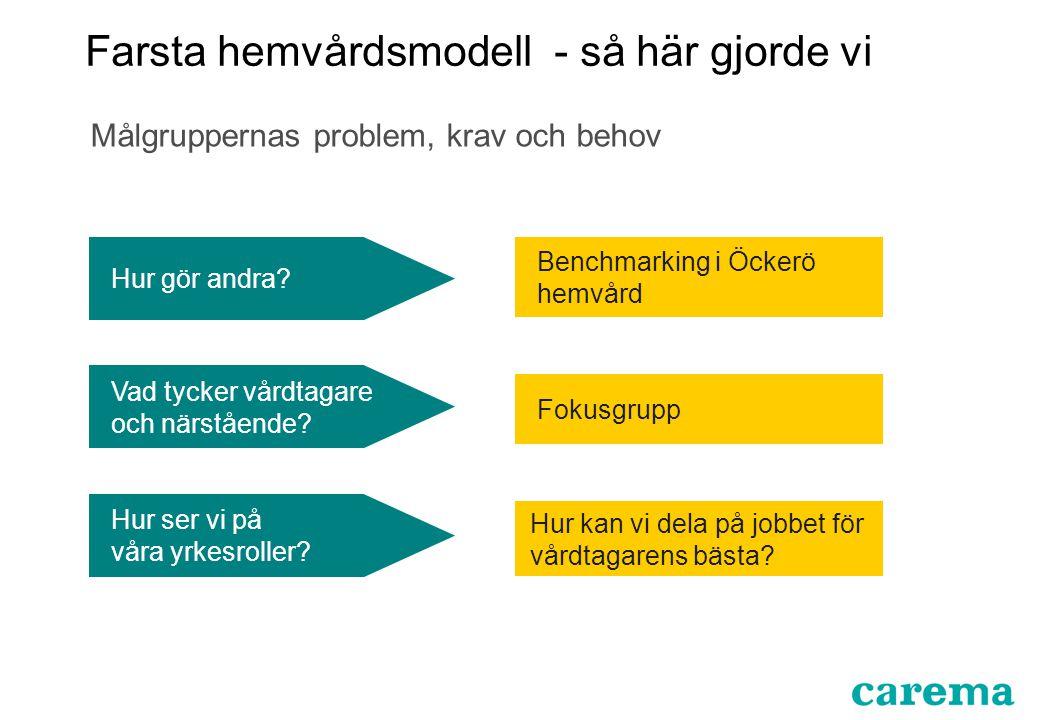 Benchmarking i Öckerö hemvård Fokusgrupp Vad tycker vårdtagare och närstående? Hur kan vi dela på jobbet för vårdtagarens bästa? Hur gör andra? Hur se