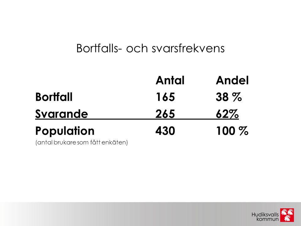 Svarsfrekvens på verksamhetsnivå  Verksamhet InkomnaSvarsfrekvens Utskick  Boende/korttids87 st (64 %) 137  Stödfamilj 1 st (20 %) 5  Kontaktperson 111 st (69 %)160  Personlig assistans24 st (71 %) 34  Ledsagarservice 5 st (31 %) 16  Korttidstillsyn 3 st (43 %) 7  Boendestöd 29 st (47 %) 62  Avlösarservice 5 st (56 %) 9  Totalt 265 62 % 430