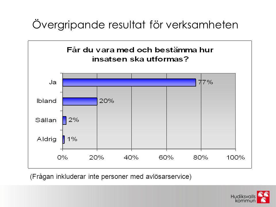 Övergripande resultat för verksamheten (Frågan inkluderar inte personer med avlösarservice)
