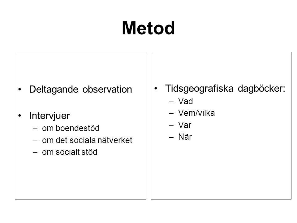 Metod Deltagande observation Intervjuer –om boendestöd –om det sociala nätverket –om socialt stöd Tidsgeografiska dagböcker: –Vad –Vem/vilka –Var –När
