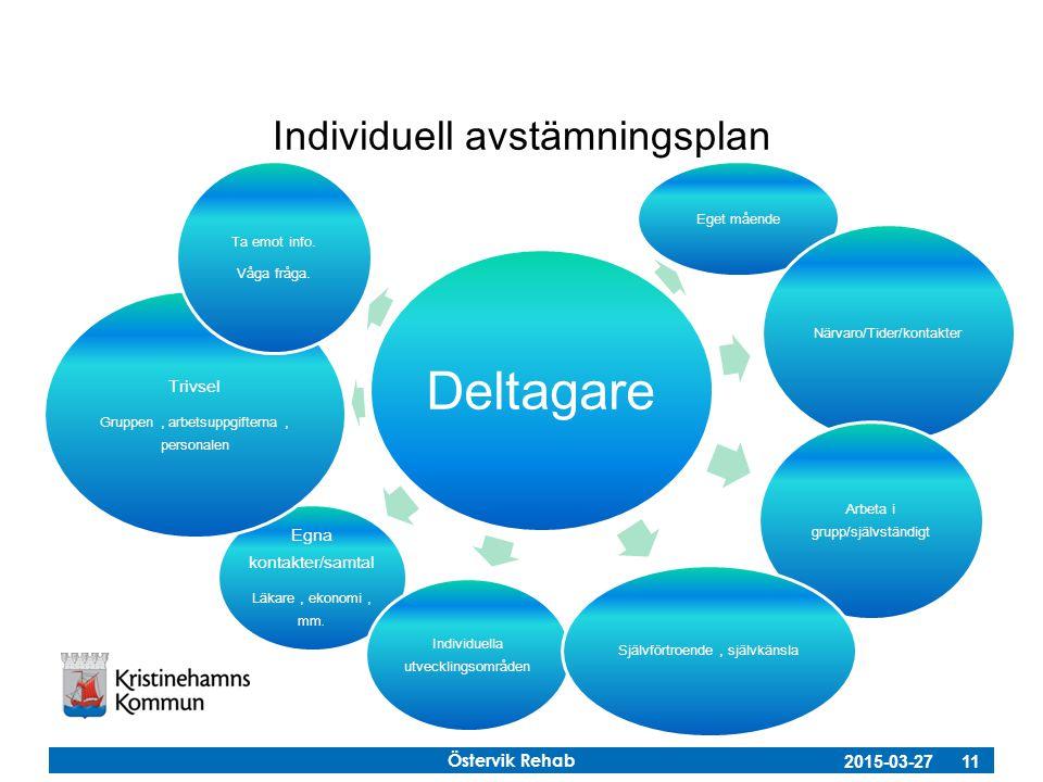 Östervik Rehab 2015-03-27 11 Individuell avstämningsplan Deltagare Eget mående Närvaro/Tider/kontakter Arbeta i grupp/självständigt Egna kontakter/sam