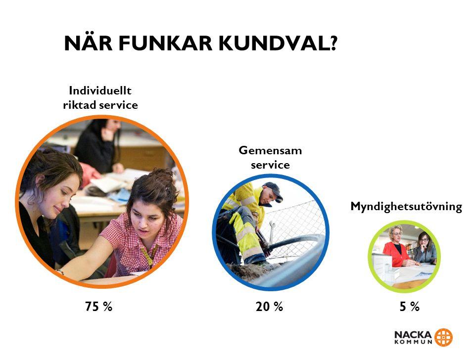 NÄR FUNKAR KUNDVAL Individuellt riktad service 75 % Gemensam service 20 % Myndighetsutövning 5 %