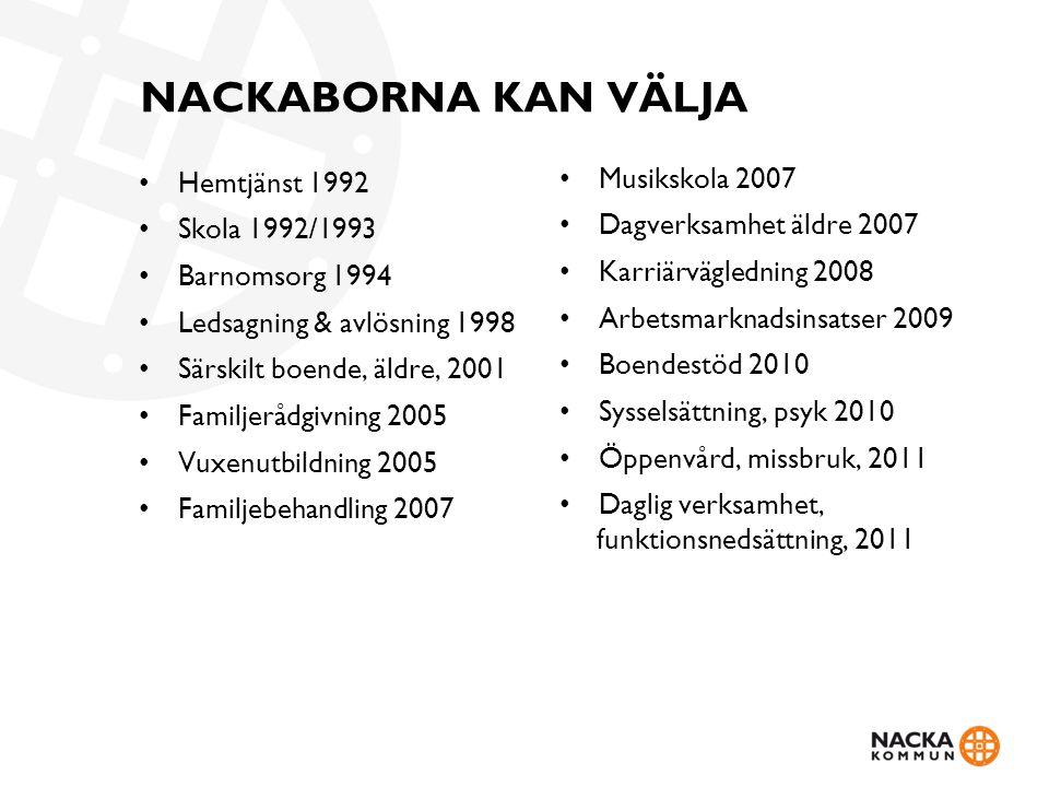 NACKABORNA KAN VÄLJA Hemtjänst 1992 Skola 1992/1993 Barnomsorg 1994 Ledsagning & avlösning 1998 Särskilt boende, äldre, 2001 Familjerådgivning 2005 Vu