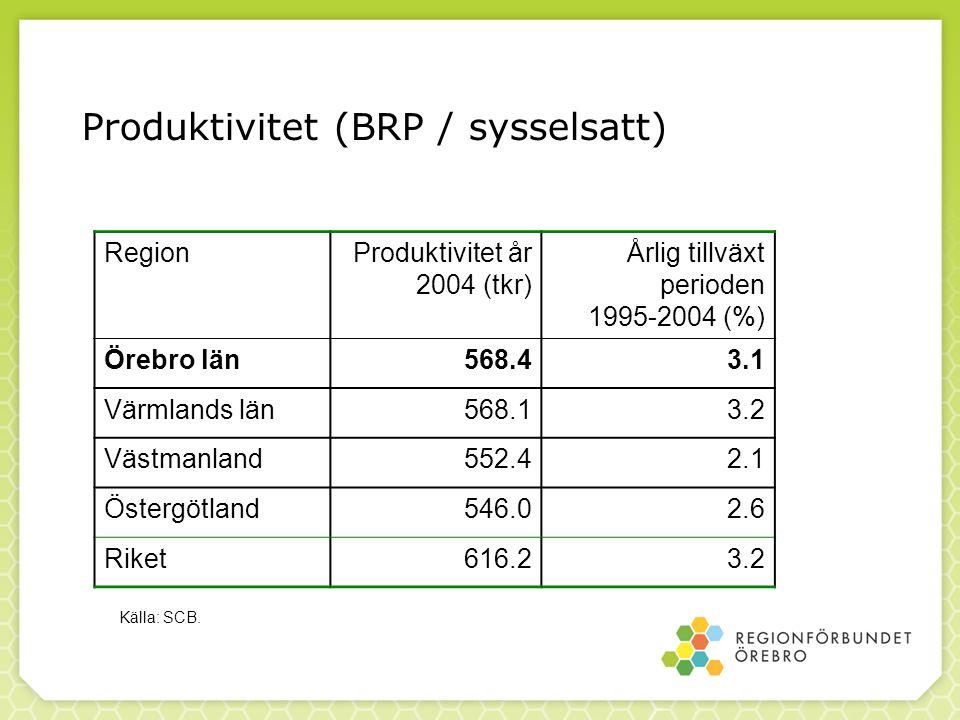 Produktivitet (BRP / sysselsatt) RegionProduktivitet år 2004 (tkr) Årlig tillväxt perioden 1995-2004 (%) Örebro län568.43.1 Värmlands län568.13.2 Västmanland552.42.1 Östergötland546.02.6 Riket616.23.2 Källa: SCB.