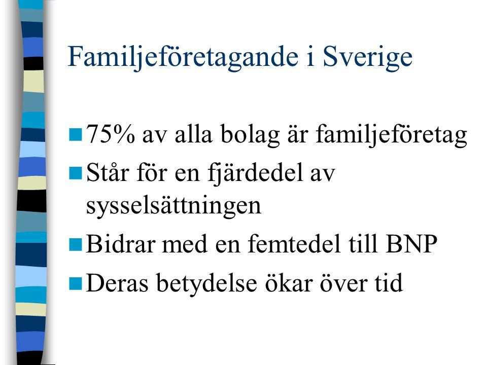 Familjeföretagande i Sverige 75% av alla bolag är familjeföretag Står för en fjärdedel av sysselsättningen Bidrar med en femtedel till BNP Deras betyd