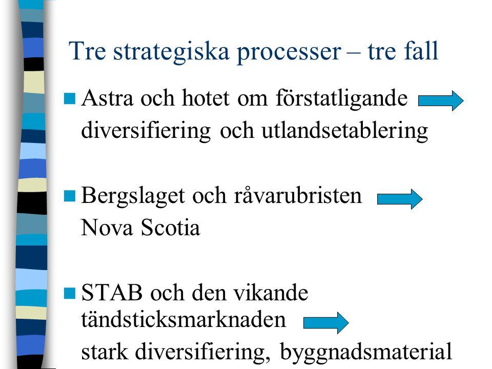 Tre strategiska processer – tre fall Astra och hotet om förstatligande diversifiering och utlandsetablering Bergslaget och råvarubristen Nova Scotia S
