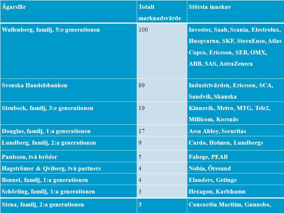 Ägarsfär Totalt marknadsvärde Största innehav Wallenberg, familj, 5:e generationen100 Investor, Saab, Scania, Electrolux, Husqvarna, SKF, StoraEnso, A