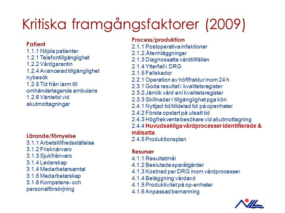 Kritiska framgångsfaktorer (2009) Process/produktion 2.1.1 Postoperativa infektioner 2.1.2.Återinläggningar 2.1.3 Diagnossatta vårdtillfällen 2.1.4 Yt