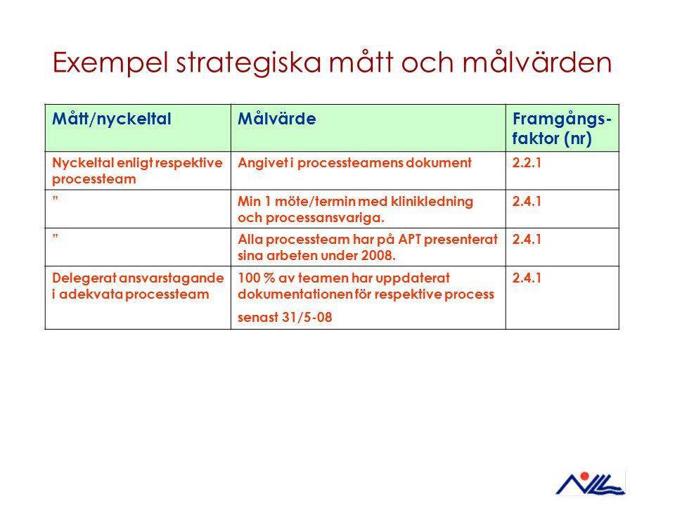 Exempel strategiska mått och målvärden Mått/nyckeltalMålvärdeFramgångs- faktor (nr) Nyckeltal enligt respektive processteam Angivet i processteamens d
