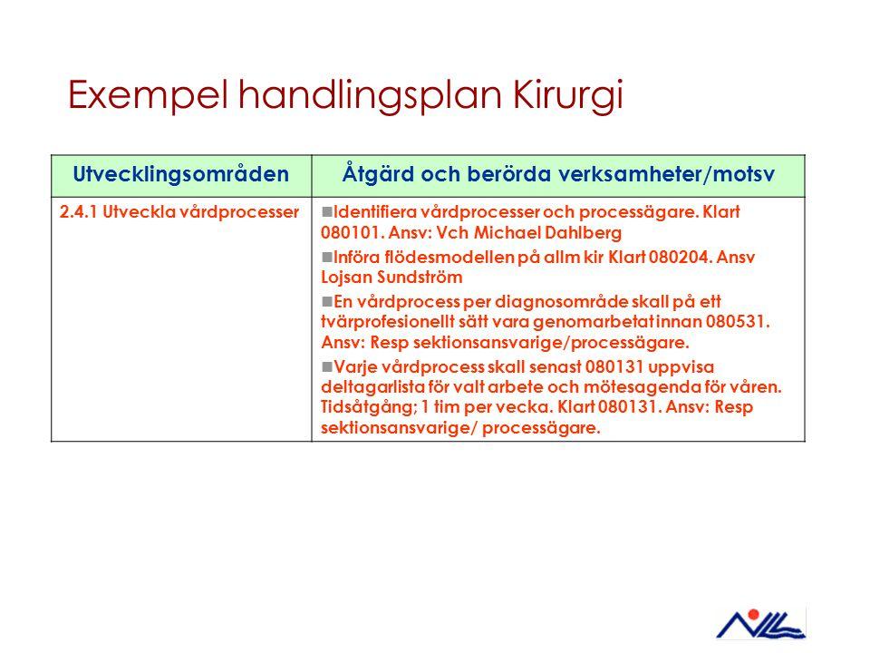 Exempel handlingsplan Kirurgi UtvecklingsområdenÅtgärd och berörda verksamheter/motsv 2.4.1 Utveckla vårdprocesser Identifiera vårdprocesser och proce