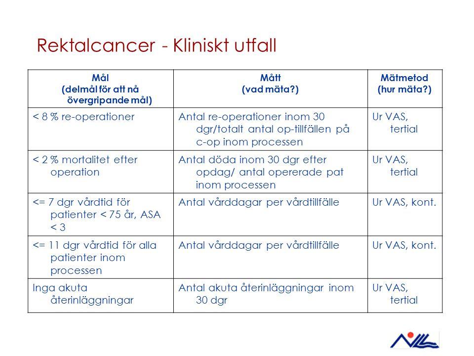 Rektalcancer - Kliniskt utfall Mål (delmål för att nå övergripande mål) Mått (vad mäta?) Mätmetod (hur mäta?) < 8 % re-operationerAntal re-operationer