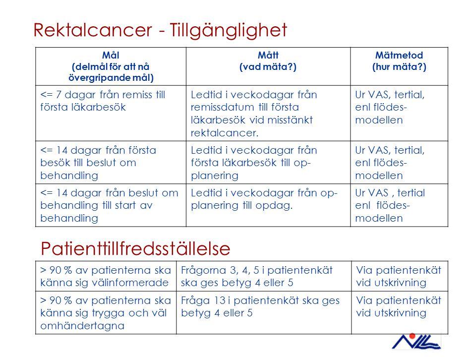 Rektalcancer - Tillgänglighet Mål (delmål för att nå övergripande mål) Mått (vad mäta?) Mätmetod (hur mäta?) <= 7 dagar från remiss till första läkarb