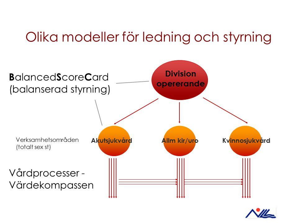 Olika modeller för ledning och styrning B alanced S core C ard (balanserad styrning) Vårdprocesser - Värdekompassen Division opererande Verksamhetsomr