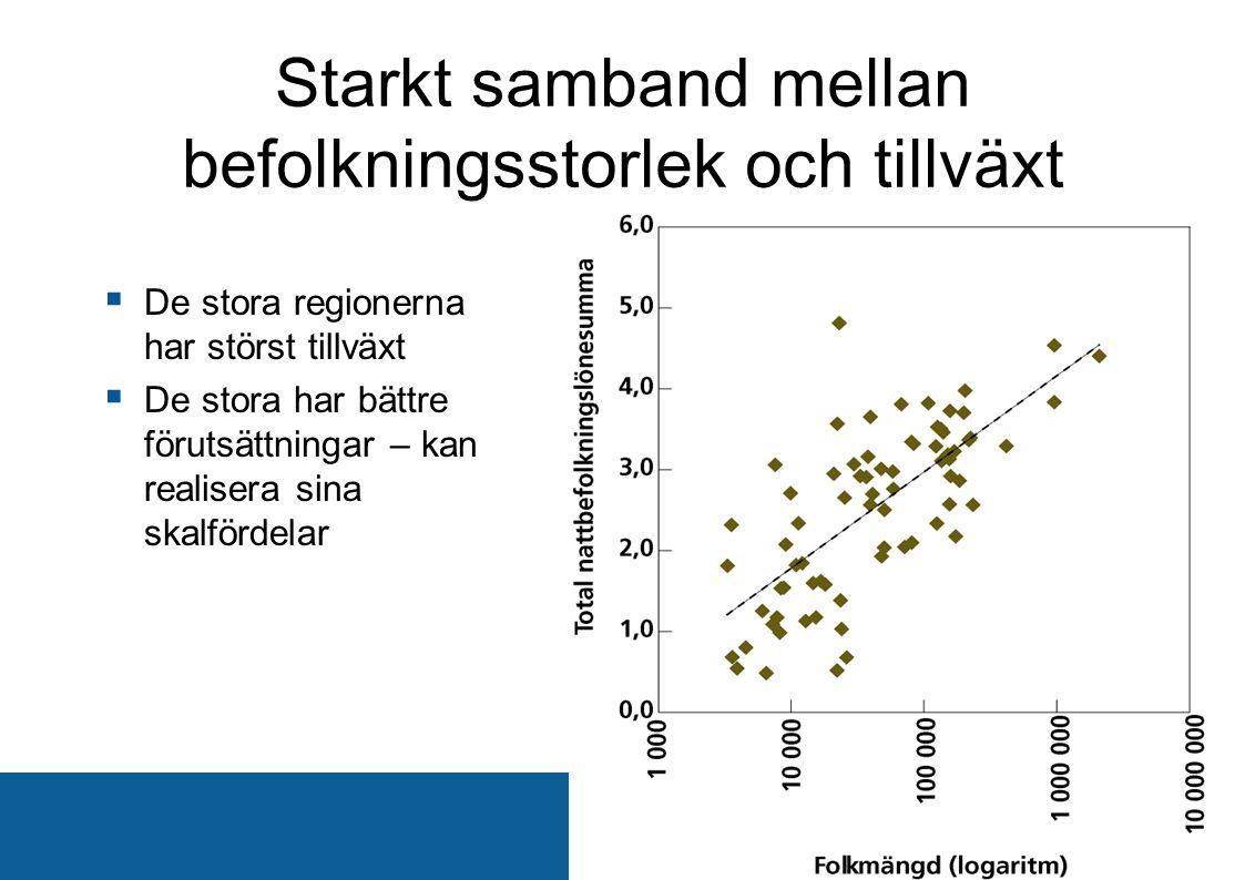  De stora regionerna har störst tillväxt  De stora har bättre förutsättningar – kan realisera sina skalfördelar Starkt samband mellan befolkningssto