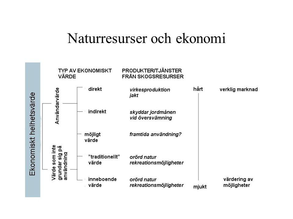 Naturresurser och ekonomi