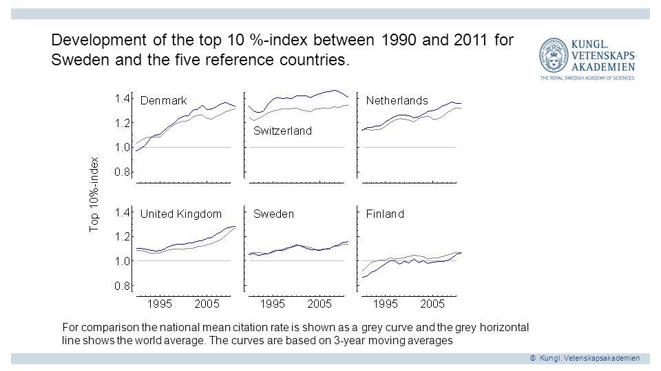 © Kungl.Vetenskapsakademien Vad kan vi lära av Danmark, Nederländerna och Schweiz.