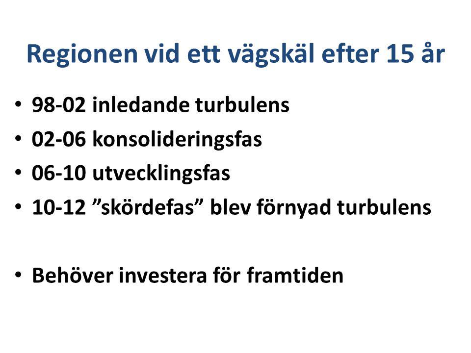 Regionen vid ett vägskäl efter 15 år 98-02 inledande turbulens 02-06 konsolideringsfas 06-10 utvecklingsfas 10-12 skördefas blev förnyad turbulens Behöver investera för framtiden