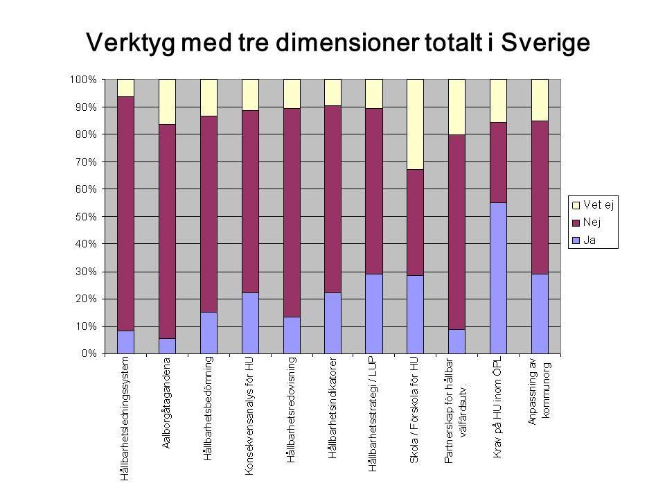19 april 2006 Verktyg med tre dimensioner totalt i Sverige