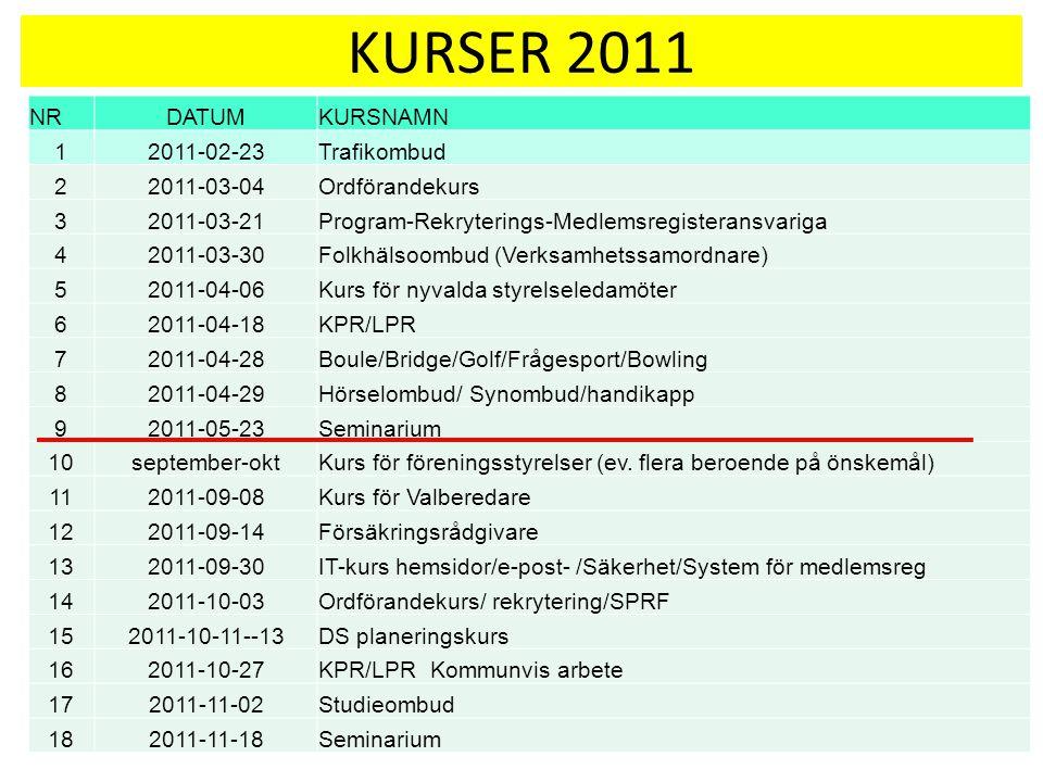 KURSVERKSAMHETEN Tillbakablick och framtidsidé Rune Kjernald