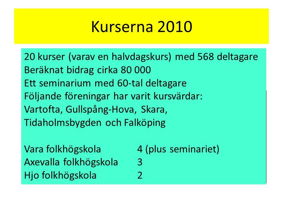 Kurserna 2010 20 kurser (varav en halvdagskurs) med 568 deltagare Beräknat bidrag cirka 80 000 Ett seminarium med 60-tal deltagare Följande föreningar har varit kursvärdar: Vartofta, Gullspång-Hova, Skara, Tidaholmsbygden och Falköping Vara folkhögskola4 (plus seminariet) Axevalla folkhögskola3 Hjo folkhögskola2